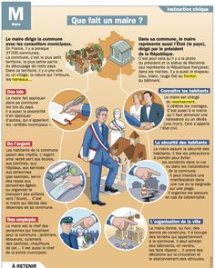 Educational infographic : Fiche exposés : Que fait un maire ? A Level French, Ap French, French Words, Learn French, Test B1, French Politics, French Resources, French Language Learning, Cycle 3