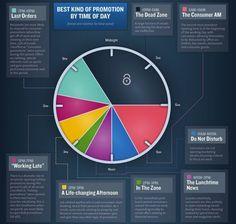 E-Mail-Marketing: Der richtige Zeitpunkt macht's #Infographic