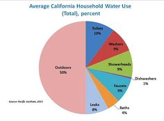 Average Water Use (total) in California Pacific Institute 2015 77-gallon-per-person. Some cities slash consumption: working-class community of Martinez (San Francisco Bay Area) used 39 gal/person daily in March, while Beverly Hills consumed 168 gallons, according to the State Water Resources Control board.