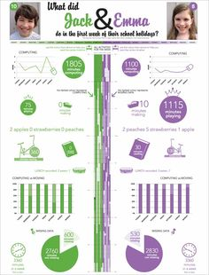 Infographic Poster by Red Instead – Data Visualisation of a week in the school holidays  #infographic #infographics #socialmedia #techinfo  Use in math to talk about time or in U Time