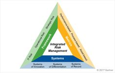 A key component of the NIST Cybersecurity Framework is Integrated Risk Management (IRM). Risk Management, Project Management, Differentiation, Innovation, Tech, Space, Business, Floor Space, Store