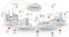 What Impact IoT (Internet of Things) Will Deliver To the Security Firms?