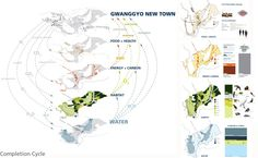 systems: gwanggyo lakeside park //wrt Urban Analysis, Site Analysis, Landscape Concept, Urban Landscape, Lakeside Park, Urban Design Diagram, Concept Diagram, Urban Planning, Presentation Design