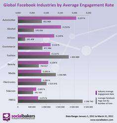 Taux moyen d'engagement des marques sur Facebook selon la thématique