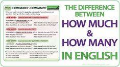 The difference between How much and How many in English with examples Grammar For Kids, How Much Sugar, Ell Students, Learn English Grammar, Grammar Lessons, Adverbs, How Many, Vocabulary, Worksheets