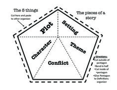 Plot Character Conflict Theme Setting Graphic Organizer