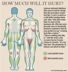 Check out the most painful places to get a tattoo and the least painful place to get tattoos here and decide where your favorite spots are
