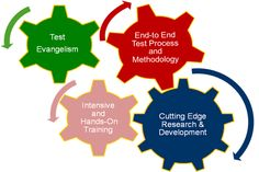 QA InfoTech software testing experts focus on developing software faster, testing it in depth focus on Security, Reliability and Performance, releasing it quicker and making sure it works in all environments.    http://www.qainfotech.com/service_offerings.html