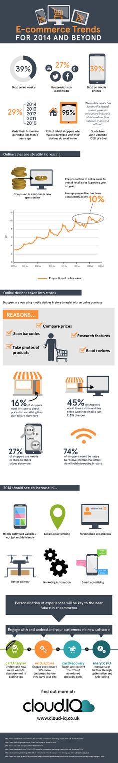 Ecommerce Trends For 2014 and Beyond [Infographic] #CartAbandonment #CartRecovery #Ecommerce