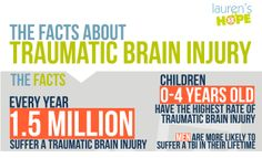 Every year, 1.5 million people suffer a #TraumaticBrainInjury, and 0-4-year-olds are at the highest risk of suffering a #TBI. #braininjury #brain #infographic