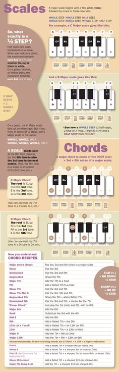 Music theory infographic