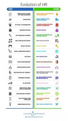Evolution of Human Resources Evolution of Human Resources HR Evolution, HR History<br> Hr Management, Change Management, Resource Management, Talent Management, Business Management, Human Resources Quotes, Human Resources Career, Motivation, Blogging