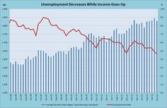 Unemployment Decreases While Income Goes Up - CEIC Brazil Data Talk