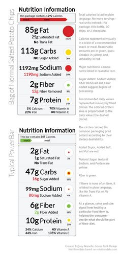 rethinking food labels. stoplight system, categorized as snack or meal by category (smart!)
