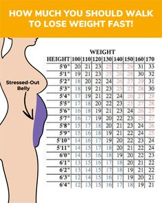 You need just 28 days to make the body absolutely fit! A walking plan will help you to create the perfect body in 1 month! Walking Challenge below makes y Walking Challenge, Walking Plan, 30 Day Workout Challenge, Challenge Quotes, Week Workout, Exercise After Delivery, Post Pregnancy Workout, Workout Postpartum, Need To Lose Weight