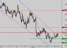 Dollar Australien - Dollar US : Signal de retournement UT4H proche d'être confirmé !