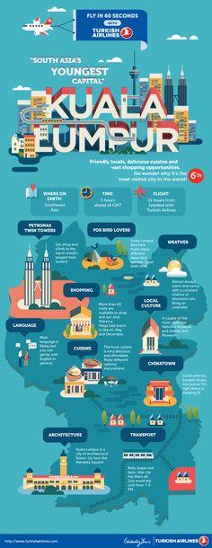 Kuala Lumpur - Infographics
