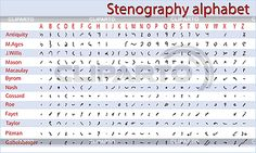 Kurzschrift, Stenographie-Alphabet | Stock Vektorgrafik | ID 3025429
