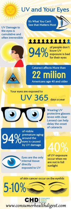Protect your eyes from harmful UV rays, this can reduce the risk of skin cancer. Let's take a look on info-graphical stats about UV rays and your eyes. Health Facts, Health Tips, Health Zone, Eye Cataract, Eye Facts, Eye Exam, Healthy Eyes, Cancer Facts, How To Protect Yourself