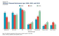 """Americans' delayed #retirement expectations, in 3 sad charts."" (click through to read more)"
