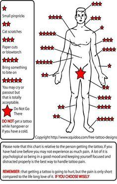 Sensitivity chart