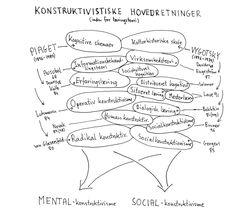TOUCH this image: Konstruktivistiske hovedretninger (Dolin, 2001) by Ma Riis