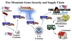 Clearit.ca is a service organization dedicated to providing the most cost effective Canadian customs brokerage service from around the globe.