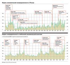 Ученые научились измерять глобальную экономическую неопределенность :: Экономика :: РБК