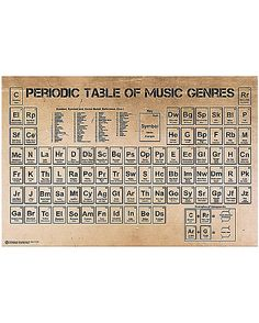 Periodic Table of Music Poster - Spencer's