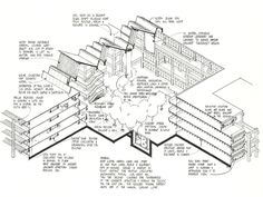Bateson State Office Building – Sacramento, CA – Sim van der Ryn (1977)
