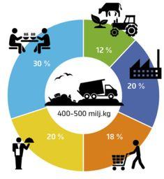 Suomessa ruokahävikki on Kg vuosittain. Nutrition, Chart, Food, Google, Eten, Meals, Diet