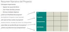 ForEvaPro-1908B04G01G02G03: Metodología del Marco Lógico Bar Chart, Trapper Keeper, Bar Graphs