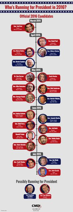 Infographic: Who's Running for President in - CMDI Political Slogans, Political Issues, 2016 Presidential Election, 2016 Election, Candidates 2016, Republican Girl, Bernie Sanders For President, Homeschool High School, Teaching History