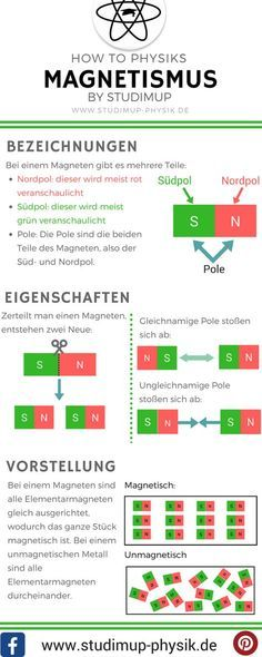 Physics cheat sheet to magnetism. Terms, properties and the idea of magnets. Learn online physics at Studimup. Physical Science, Science Fair, Science Lessons, Science Education, Physics Cheat Sheet, Physics Online, Learn Physics, Science Electricity, Science Clipart