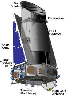 About Kepler Telescope