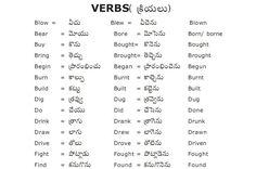 English to Telugu Meaning List of Verbs English Speaking Skills, Teaching English Grammar, English Vocabulary Words, Learn English Words, English Language Learning, Language Dictionary, Dictionary Words, Topical Sermons, English Word Meaning