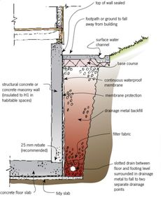 Some of the important considerations for basements are water penetration, soil water drainage and dampproofing membrane systems Concrete Block Walls, Masonry Wall, Construction Drawings, Surface, Diagram, Floor Plans, Exterior, How To Plan, Building