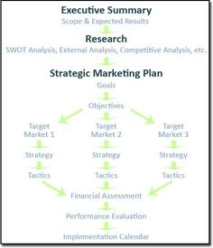 Gift Card Address Best Ideas About Strategic Planning On