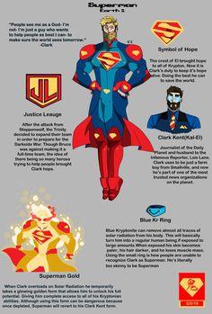 Mundo Superman, Superman Art, Superman Man Of Steel, Dc Comics Heroes, Dc Comics Art, Marvel Comics, Comic Book Characters, Comic Books, Action Comics