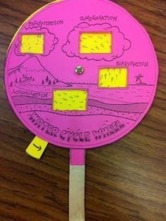 This would  be used to demonstrate the water cycle and how water goes from one process to another. It also gives the students a hands-on look at how it goes in a circle/cycle.