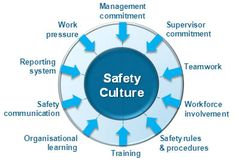 One reason is that managers often fail to properly understand safety culture, let alone how to improve upon it.  Some consider it too abstract a concept, tending to concentrate on tangible and operational day-to-day health and safety management.  Others may have advanced their safety approach by comprehensively addressing operational functions, as well as more strategic level issues, but still have an ill-defined understanding of what knits these aspects together: a good safety culture.  This...