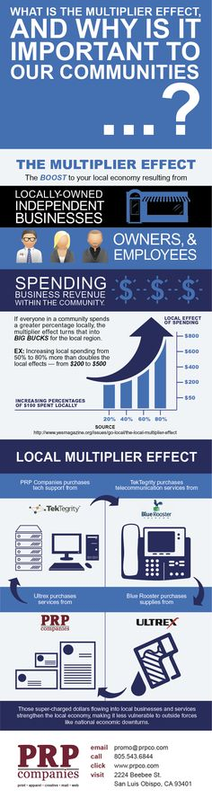 What is the multiplier effect?
