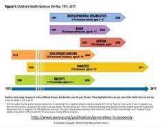Quando se trata de pesticidas, as crianças estão entre os mais vulneráveis pois comparativamente com os adultos, levando em conta o tamanho, elas consomem 2,5 vezes mais água, comem 3-4 vezes mais alimentos, e respiram duas vezes mais ar que os adultos. eles, portanto, absorvem uma maior concentração de pesticidas do que os adultos. Veja no gráfico abaixo estatísticas americanas evidenciam aumento de 78% na incidência de autismo. http://www.ortomoleculardrhigashi.med.br/nossos-servicos…