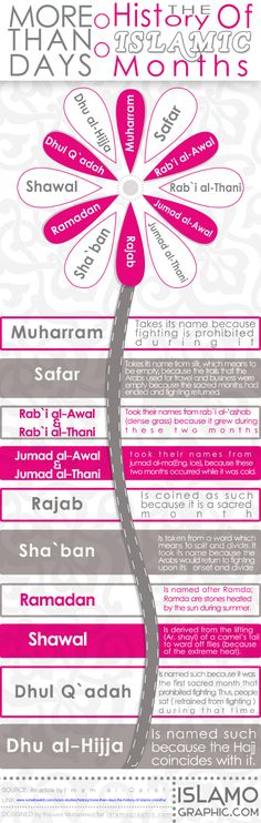 Muharram  Takes its name because fighting is prohibited during it.  Safar  Takes its name from sifr,which means to be empty, because the trails that the Arabs used for travel and business were empty because the sacred months had ended and fighting returned.  Rab'l al -Awal  Took their names from rab'i al-'ashab (dense gas) because it grew during these two months  Jumad al -Awal &