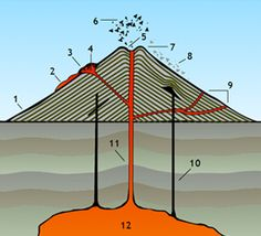 Science - ANATOMY OF A VOLCANO -- Explore the basic geological features of a volcano and the deadly materials released during eruptions.