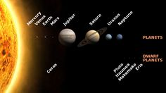 What does our Solar System really look like? If we were to somehow fly ourselves above the plane where the Sun and the planets are, what would we see in th