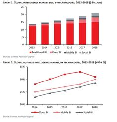 Roundup Of Analytics, Big Data & Business Intelligence Forecasts And Market Estimates, 2014 Global Business, Business Look, Grant Money, Social Entrepreneurship, Business Intelligence, Big Data, Bar Chart, Social Media, Technology
