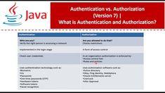 Java Tutorial, Access Control, The Creator, Coding, Programming