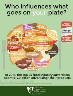 Weighty Matters: The Food Industry Spends A Cancer Moonshot On Advertising Every 3 Weeks Coca Cola Marketing, Dietary Guidelines For Americans, Usda Food, Food System, Food Pyramid, First Health, Environmental Health, Restaurant Branding, Foods To Avoid