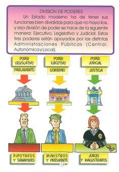 División (formal) de poderes Lawyer Office, Teaching Social Studies, Political Science, Kids Playing, Kindergarten, Politics, Study, Education, History